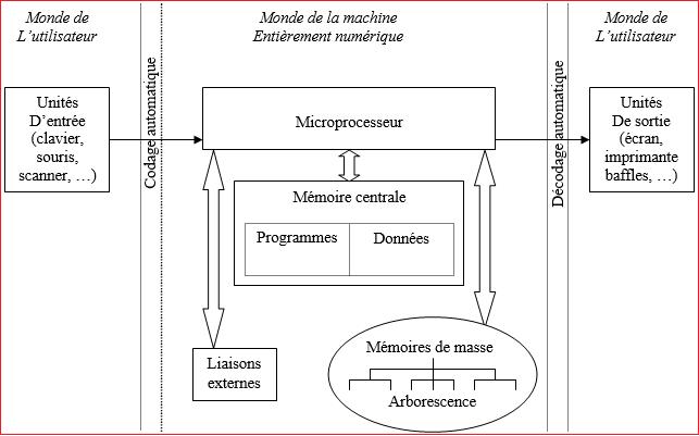 Ch 7 la gestion des variables - Interieur d un ordinateur ...